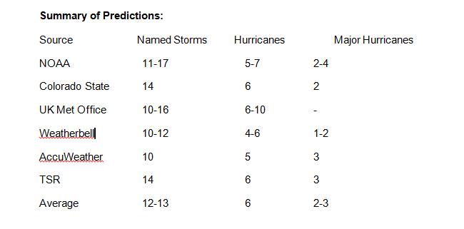 Various 2017 North Atlantic Hurricane Season Forcasts