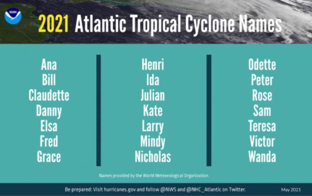 2021 TC Names